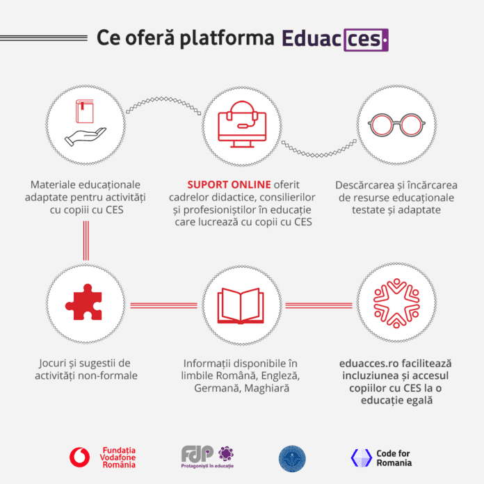 Platforma Eduacces2
